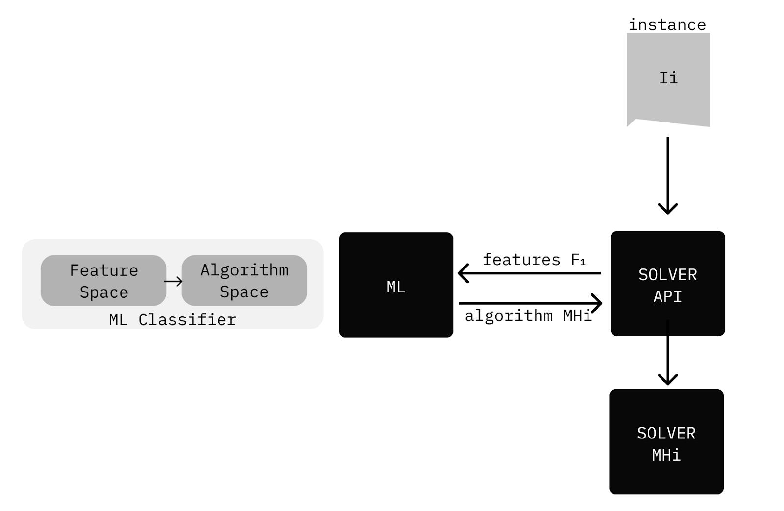 Figure 3: Solver API using ML classifier to suggest ideal algorithm online.