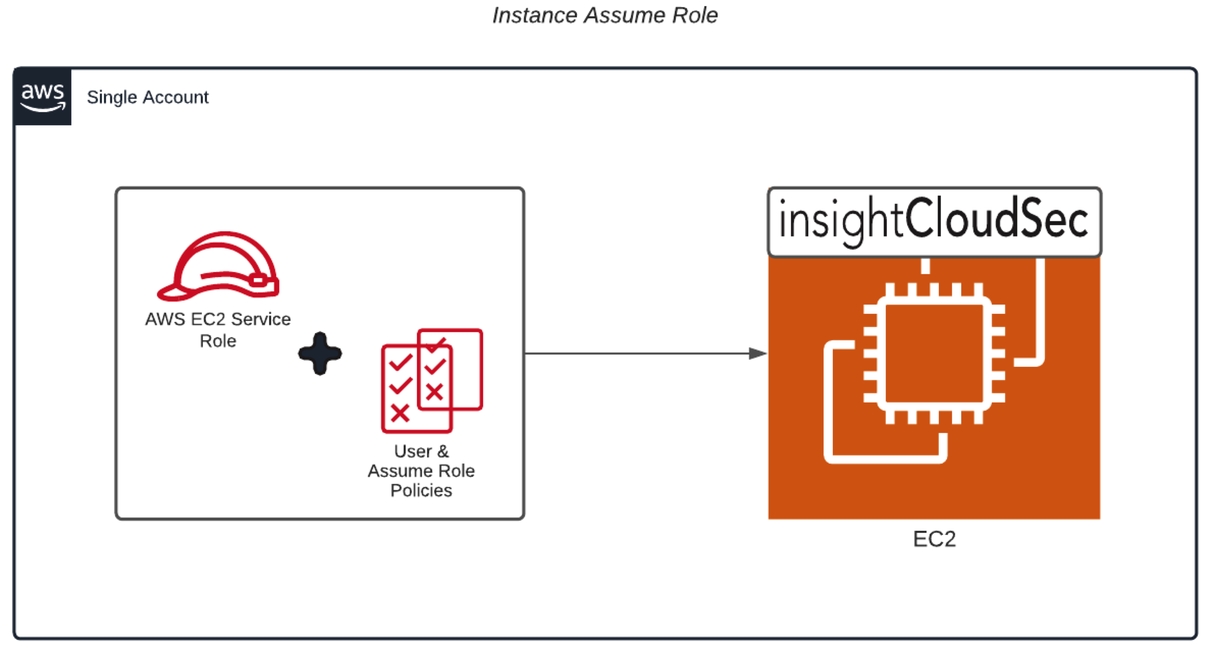 Instance Assume Role - End State