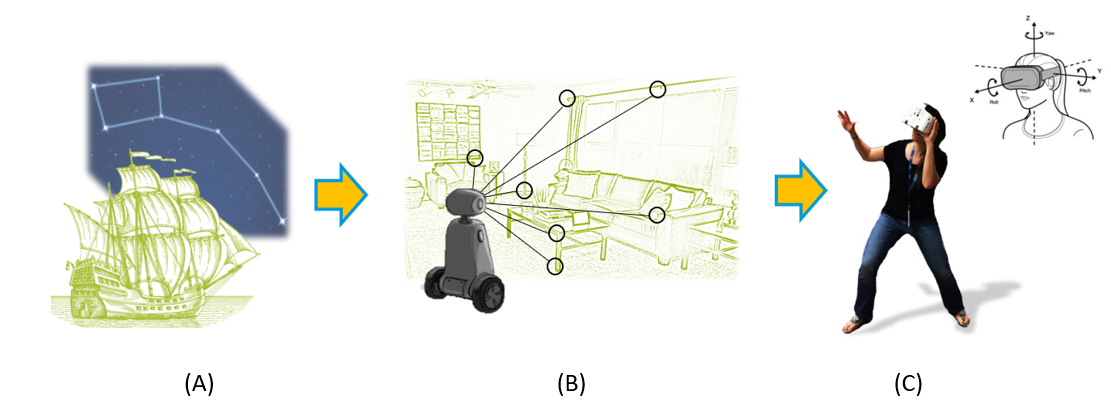 Fig. 1. Skilled sailors used to navigate according to the stars (A). Visual Inertial Odometry tries to accomplish low-latency, high-speed, robust and accurate full 6DOF tracking that can be used for robots (B) and for AR/VR headsets (C)