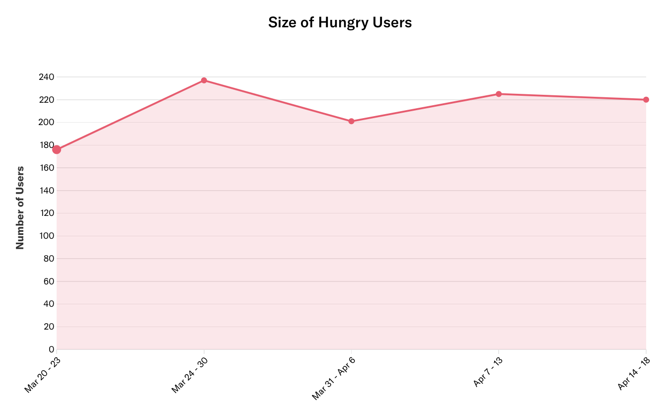 A line graph of 'Size of Hungry users'