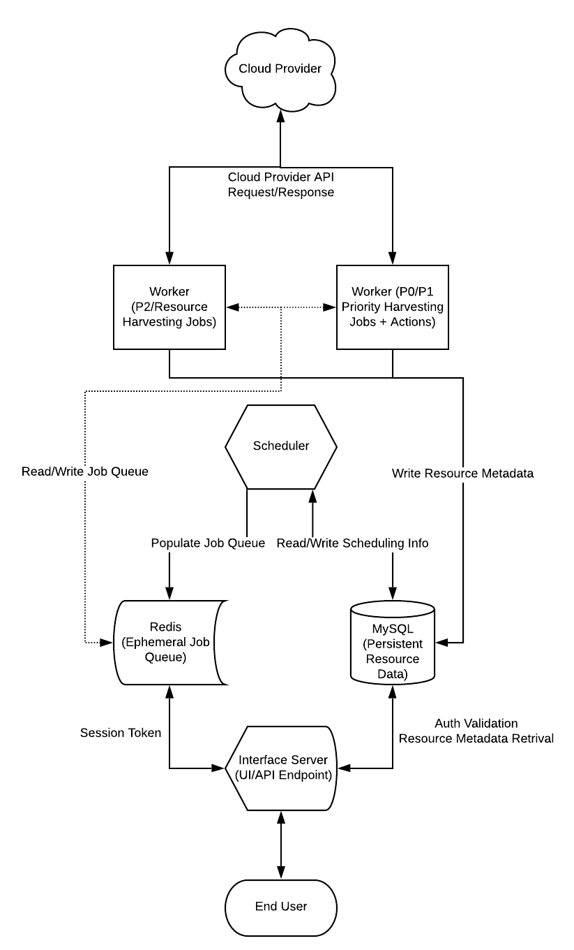 InsightCloudSec Sample Product Workflow