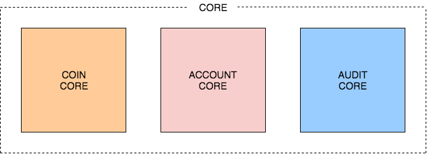 Coin Core, Account Core and Audit Core