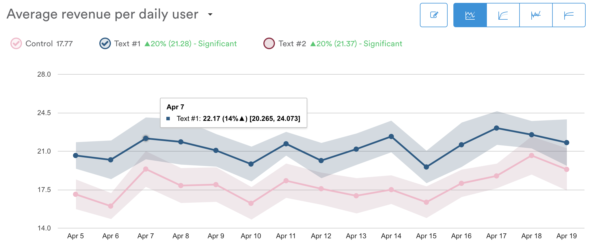 """""""Average revenue per daily user"""" is the current selected metric from the dropdown."""