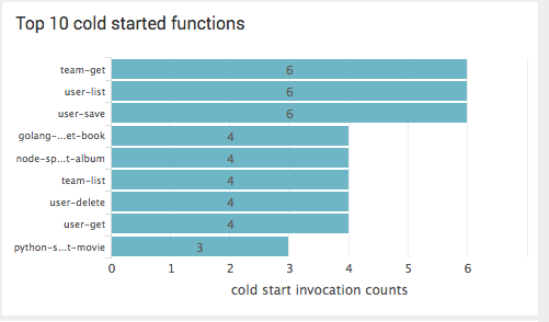 Overview Page - Top 10 cold started functions