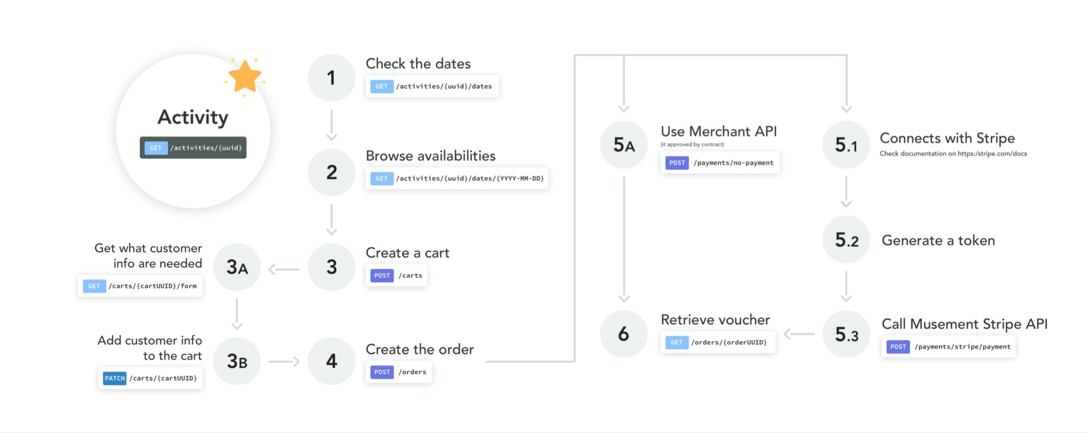 Full integration flow, from Catalog to transaction generation
