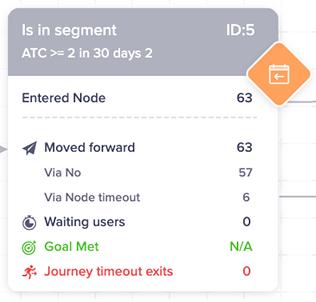 Segment node