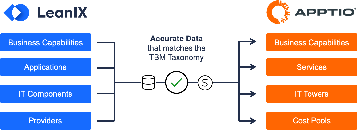 Automatic Taxonomy Mapping Across Platforms