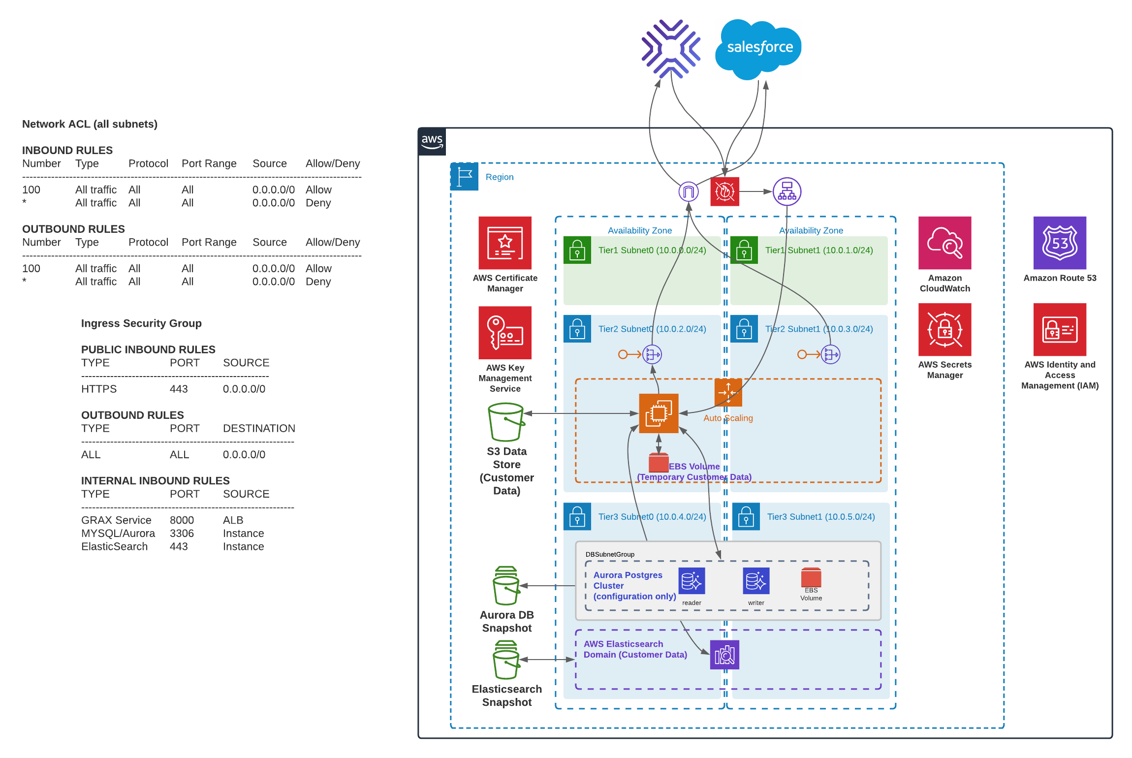 GRAX - Detailed Network Diagrams - AWS virutal appliance network (1).png