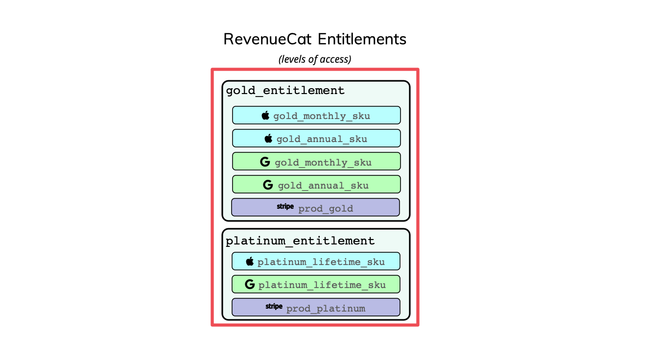 Example Entitlement structure with associated Apple, Google, and Stripe product identifiers.