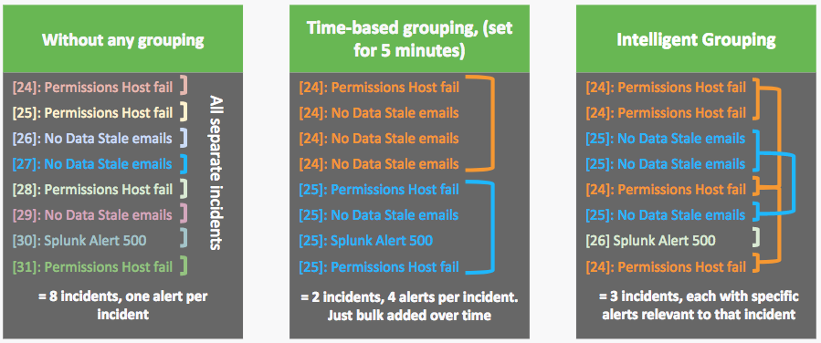 (3) Grouping patterns for alerts without grouping, with Time-based Alert Grouping and Intelligent Alert Grouping