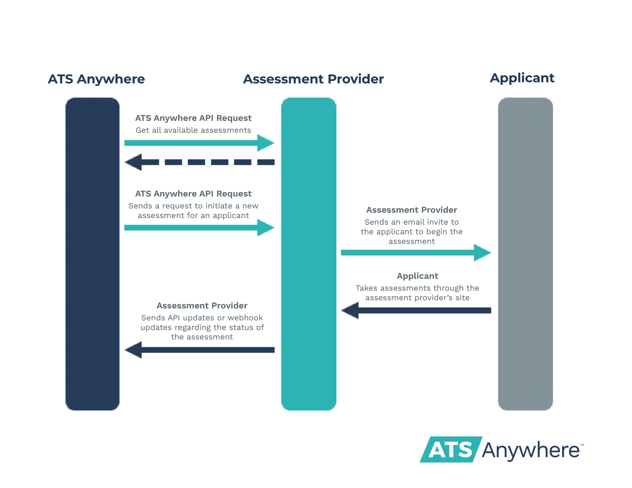 Diagram of the data flow between the ATS platform, the assessment provider, and the applicant.