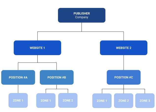 Exemple d'Organisation d'un compte Publisher