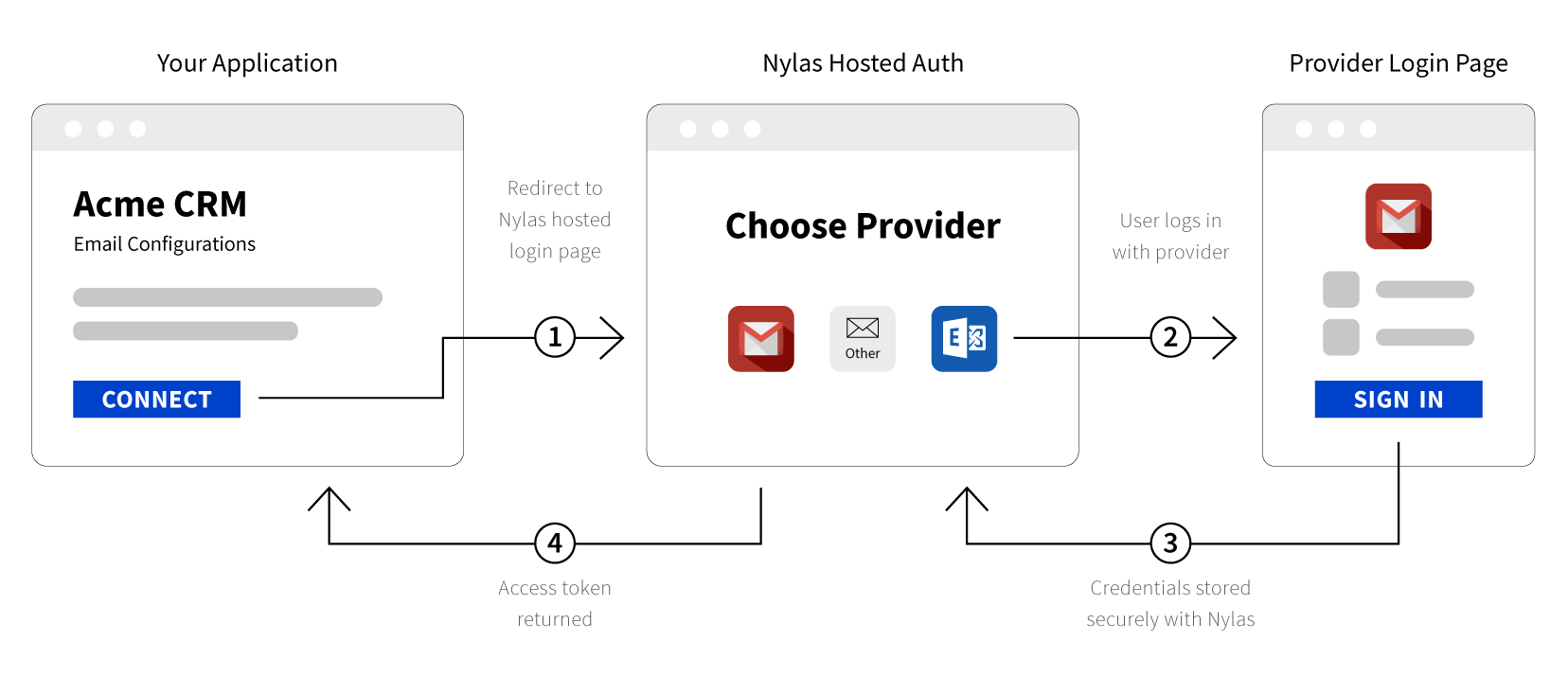 Python Office 365 Authentication