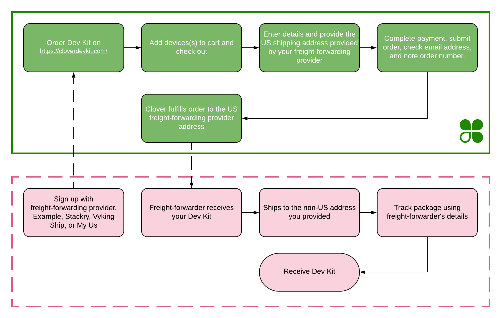 Diagram shows process to receive Dev Kit packages at non-US addresses using a freight-forwarder