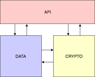 Three main packages: API, Data and Crytpo