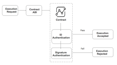 Contract mechanism with execution authentication