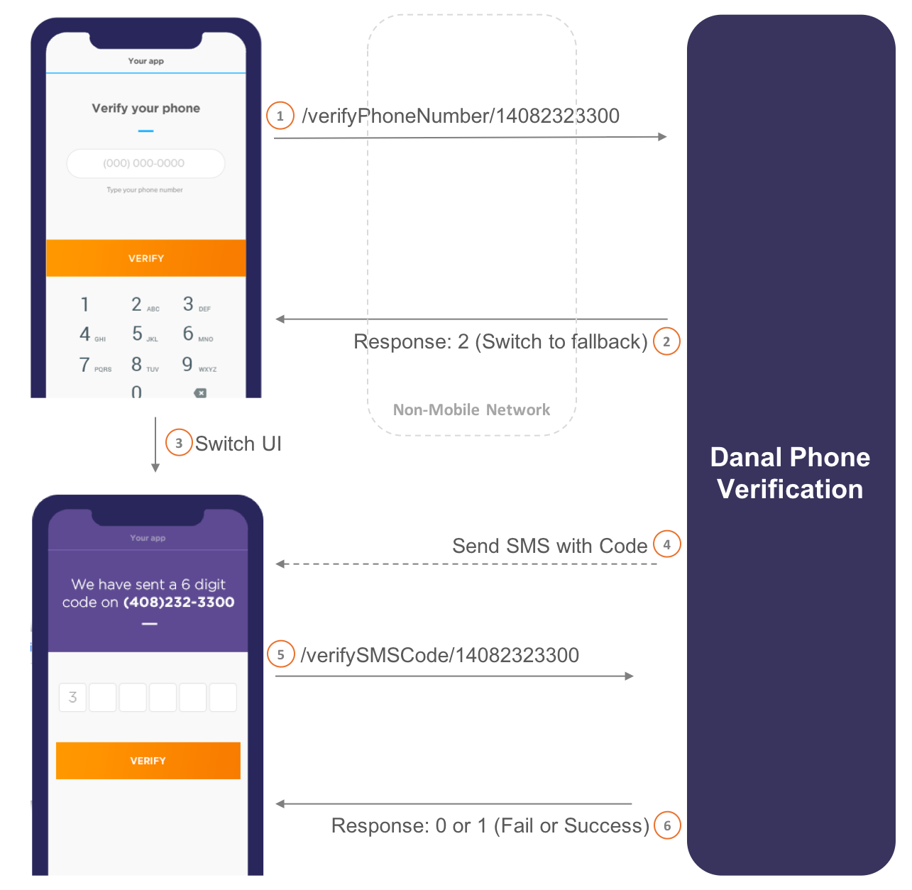 SMS Fallback Phone Verification Flow