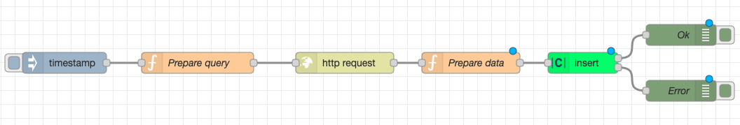 Complete flow for sending time series data from Prometheus to Clarify