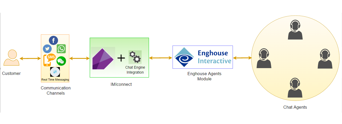 Figure 1: Chat Engine