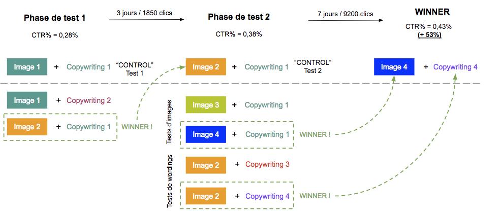 Exemple de 3 A/B testing successifs ayant permis d'augmenter le CTR% de 53% par rapport à la créa initiale