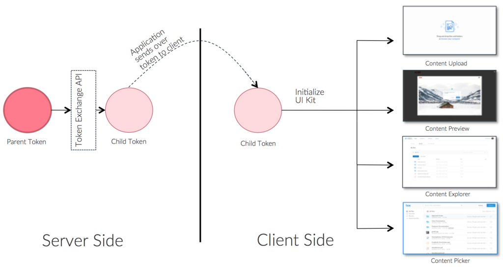 Using Token Exchange with UI Elements Diagrammatic Flow