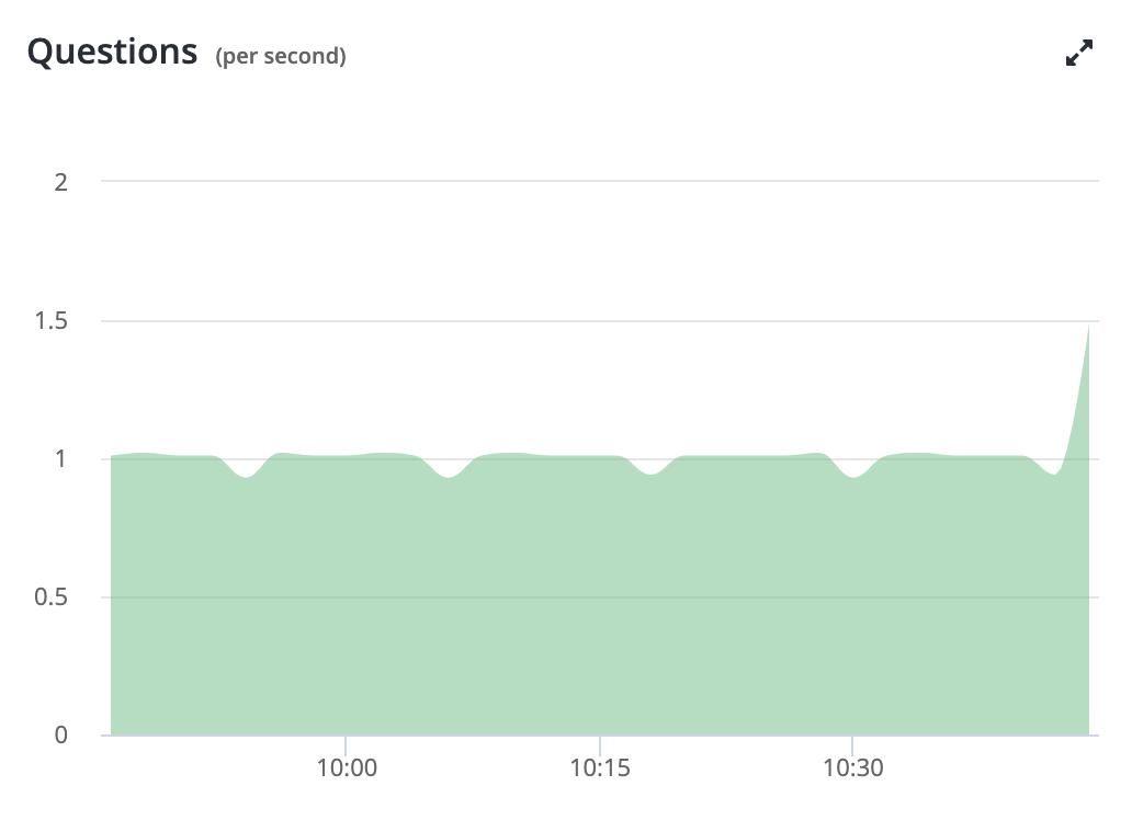MySQL Overview Metrics