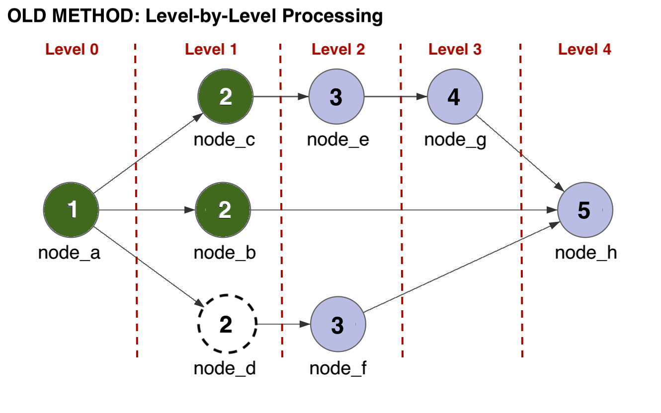 Nodes do not process until all nodes in the previous level are complete.