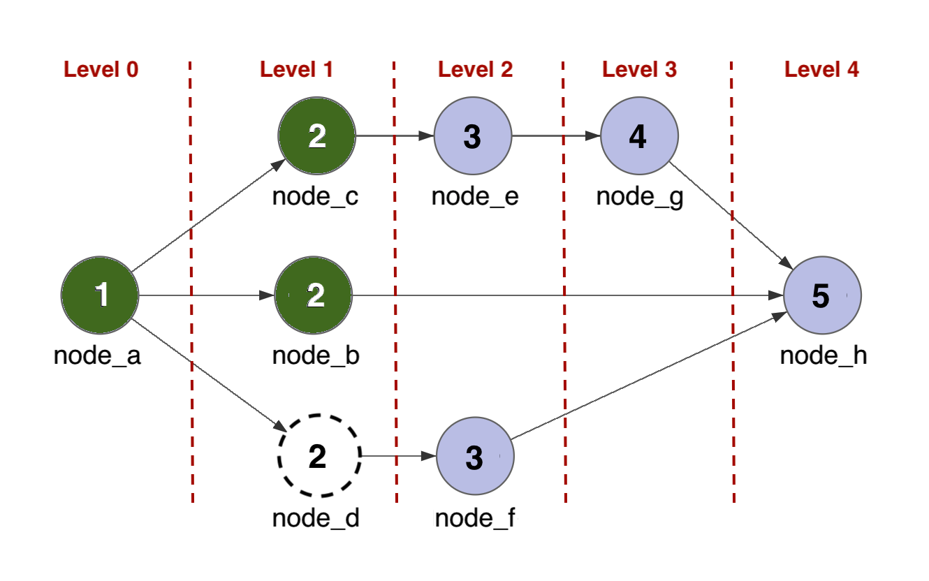 The graph processes all nodes in a level before moving on to process next-level nodes.