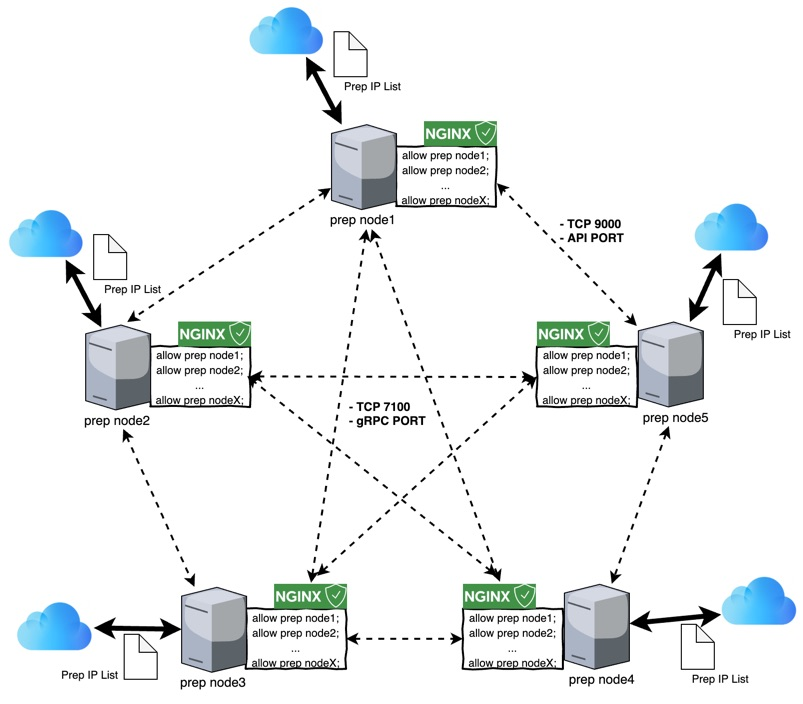 How to use nginx to prevent DDoS attacks