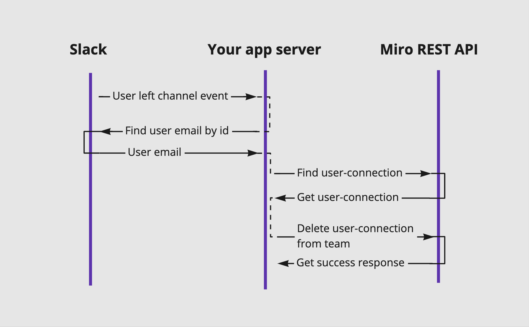 Case 2: Remove from Miro users that left Slack channel