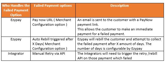Scenario 3: Failed Payments