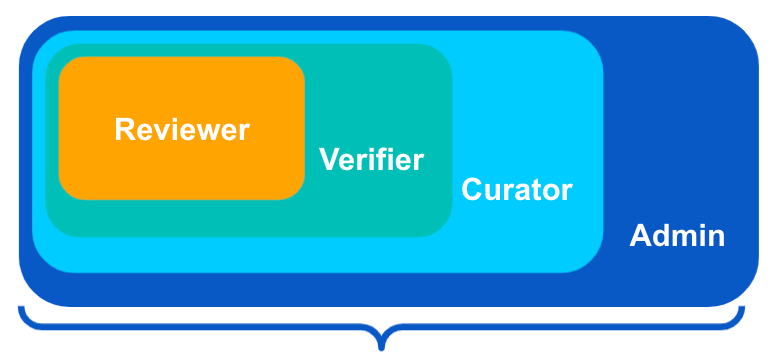 Tamr user roles are cumulative: in addition to the tasks and responsibilities described in this guide, admins can complete all actions available to reviewers, verifiers, and curators.