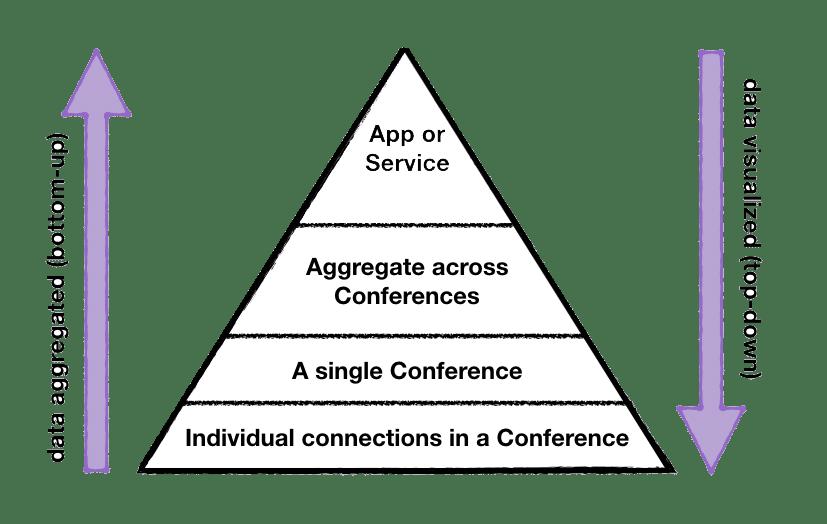 callstats.io: Summarisation, Aggregation, and Visualisation