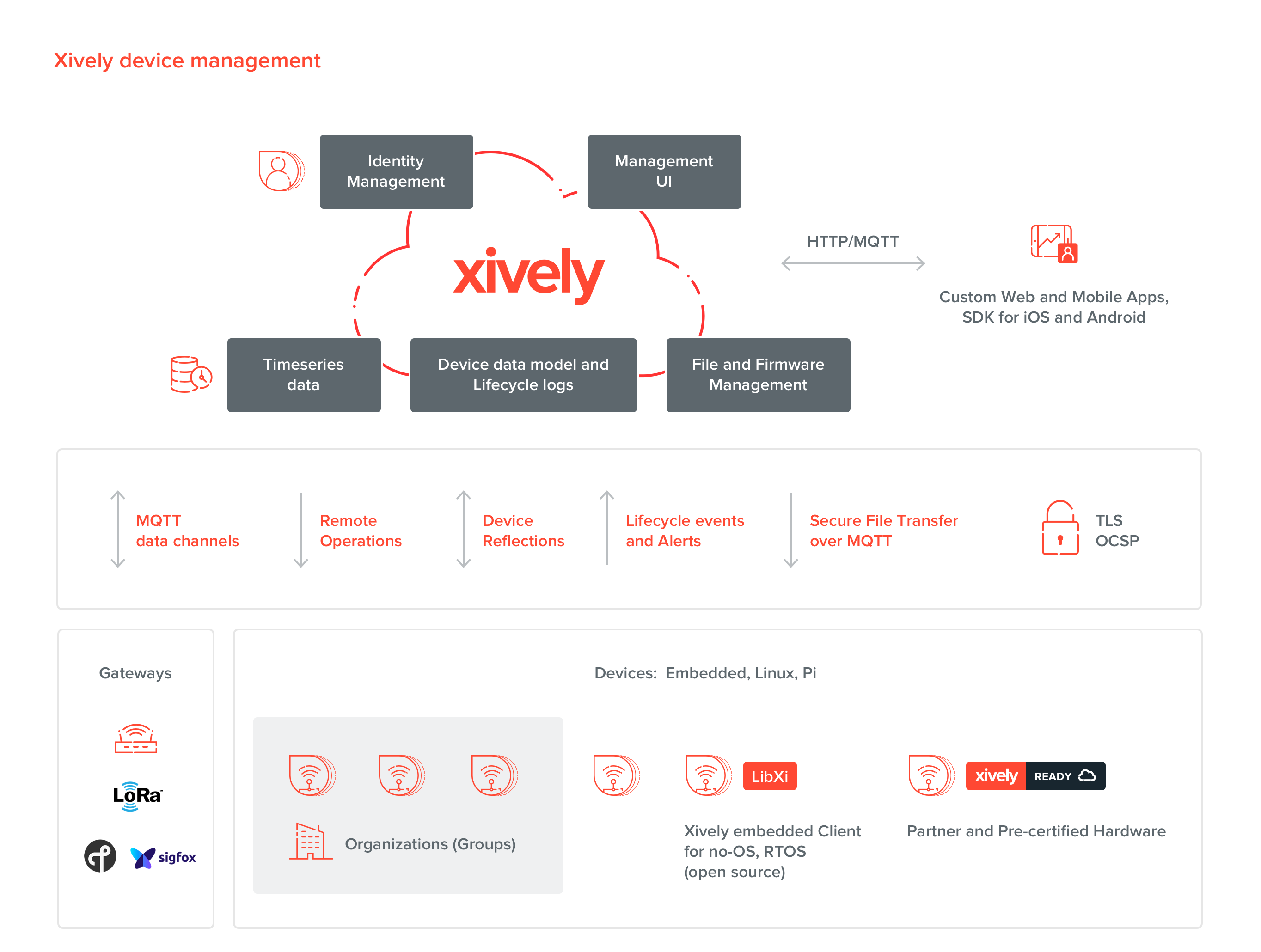 Xively platform device management overview