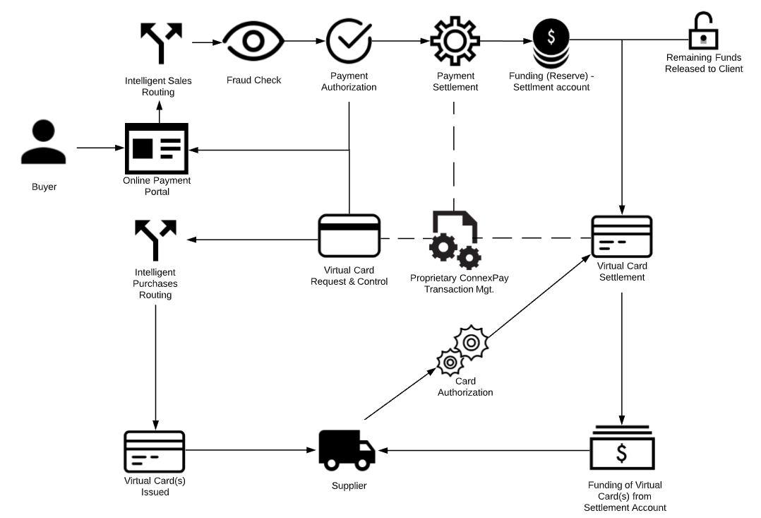 The diagram below represents an overview of a basic transaction flow through the CXP environment.