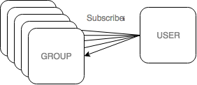 User subscribe to groups