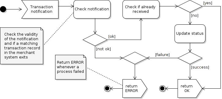 Process flow via push method