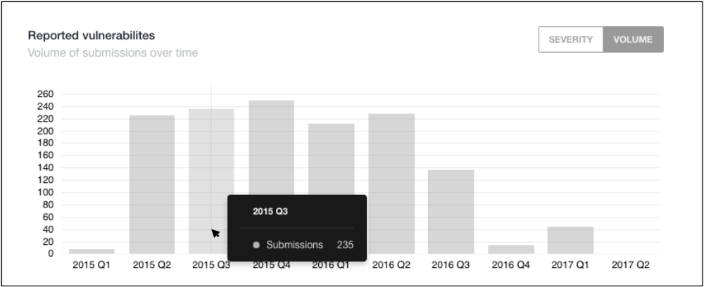 Researcher Dashboard > Performance Stats > Reported Vulnerabilities - Volume