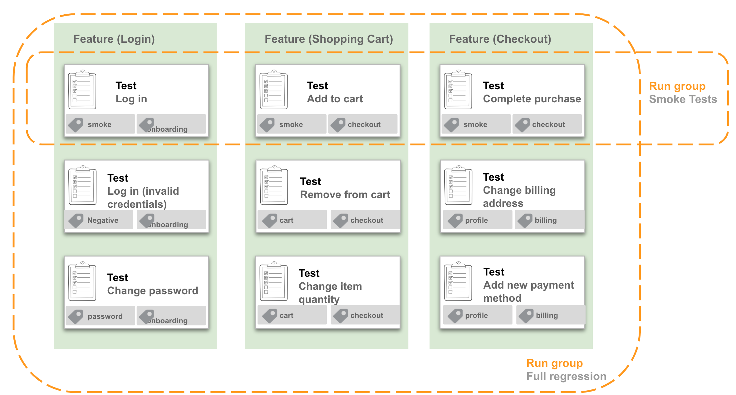 Tests in a feature vs. run group.