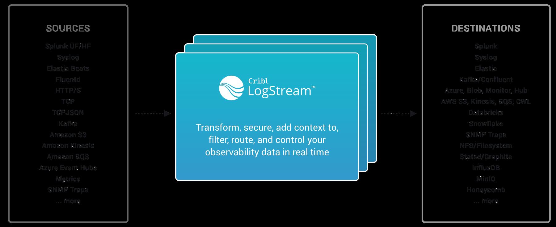 Sources, LogStream, destinations