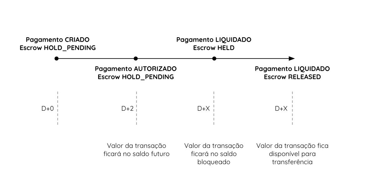 Exemplo de uma transação em custódia.
