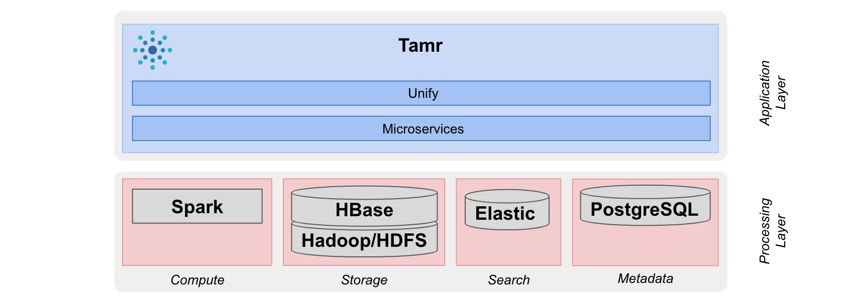 Tamr Unify (top) and processing (bottom) layers.