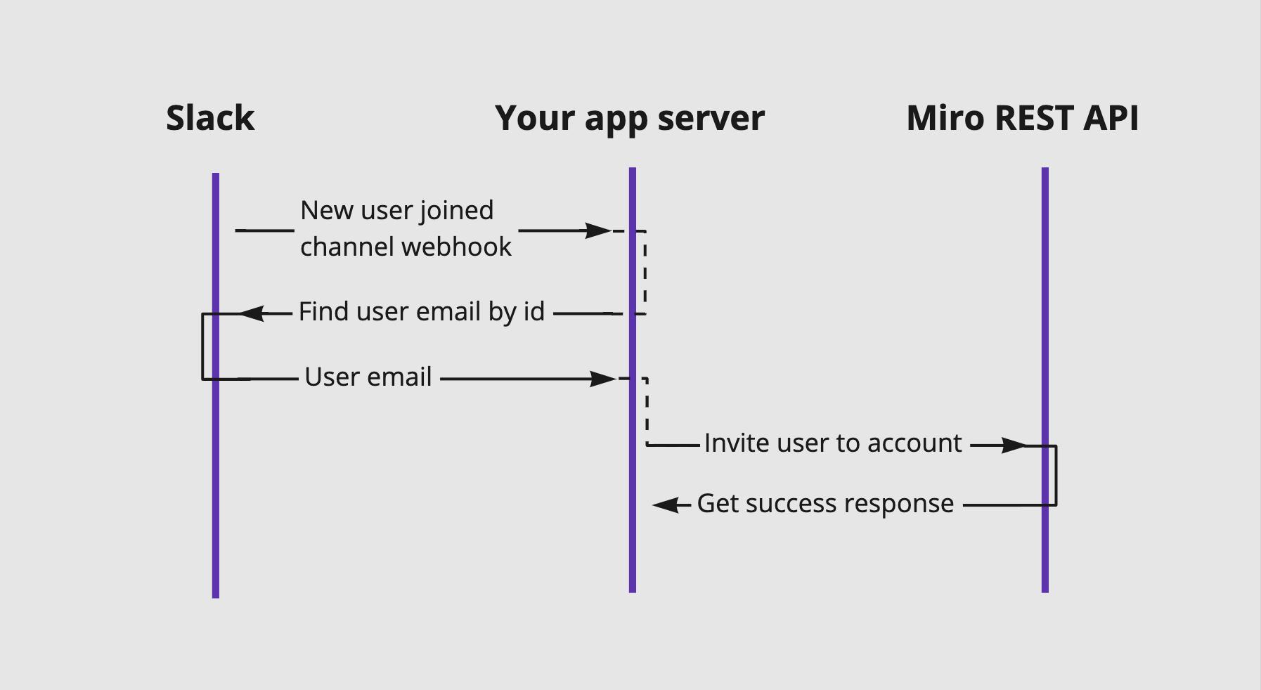 Case 1: Invite new slack users to Miro team