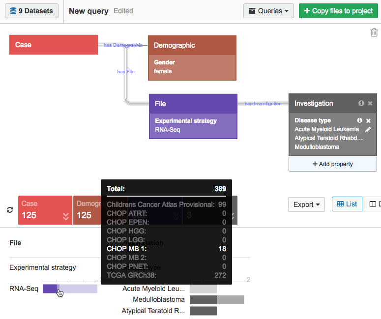 View the distribution of query results across datasets for each entity.