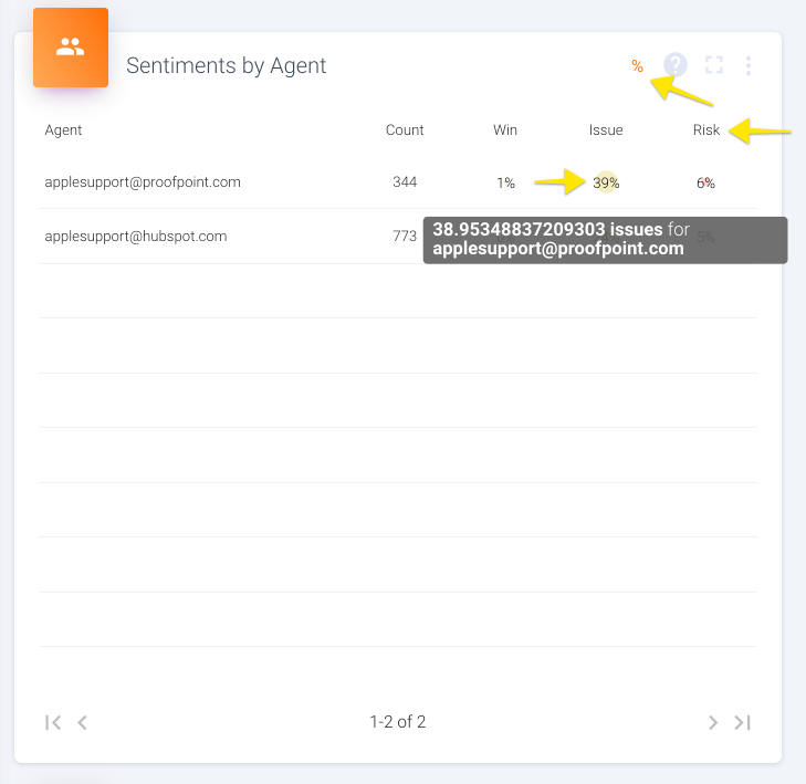 This view shows what % of all an agent's exchanges that also have a given sentiment moment. For example, an agent with a count of 10 where 3 statements were also risks would show 30% under risks.