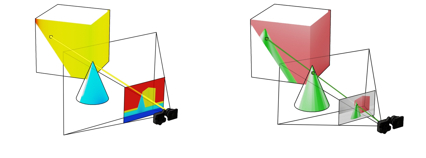 Figure 14. De-projecting pixel to point (left), re-projecting point to pixel with color as the origin (right)