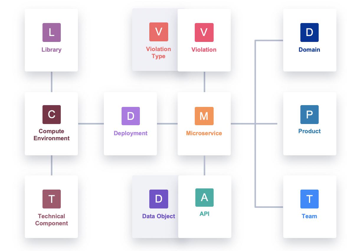 The Microservice Intelligence datamodel.