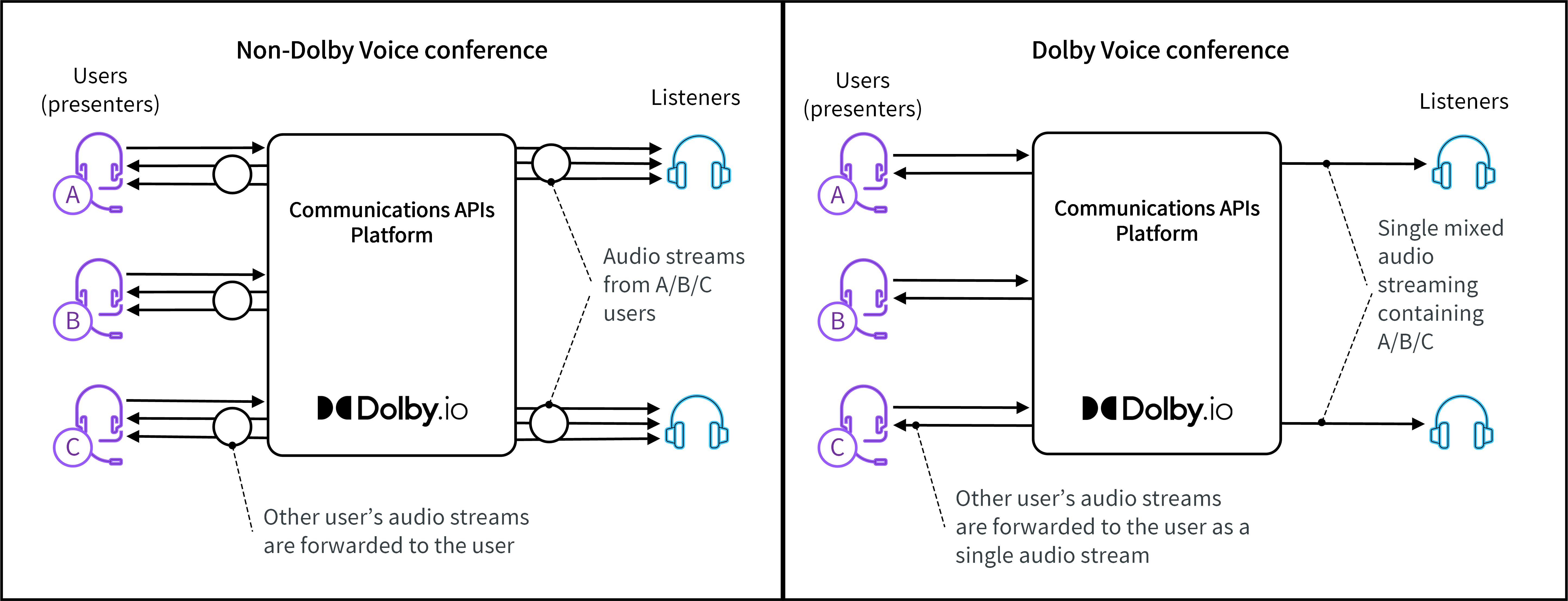 This graphic illustrates the difference between a non-Dolby Voice and Dolby Voice conference