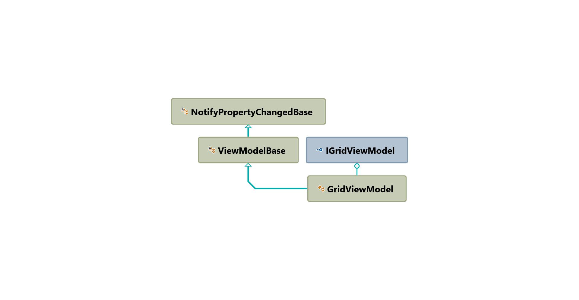 GridViewModel inheritance hierarchy diagram
