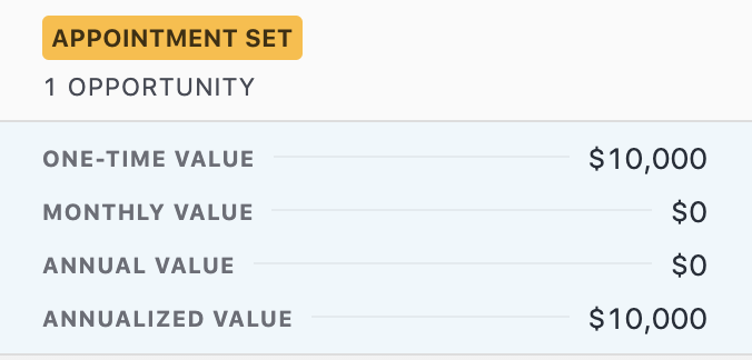 E.g. Value of a one-time deal in Close